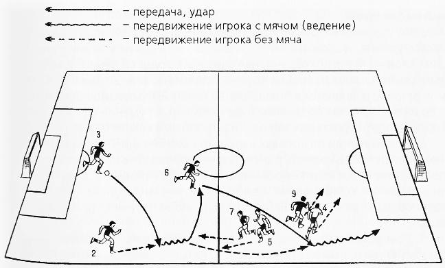 3.3. Тактика нападения